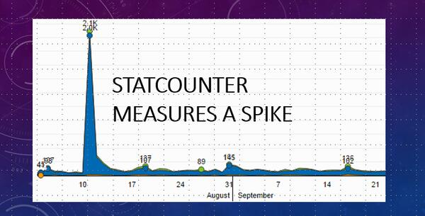 Statcounter Measures a Spike