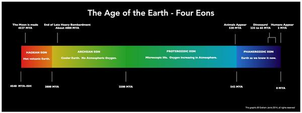 Age of The Earth - Eons