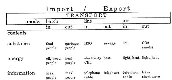 Import-Export 88