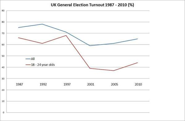 Turnout graph EDIT