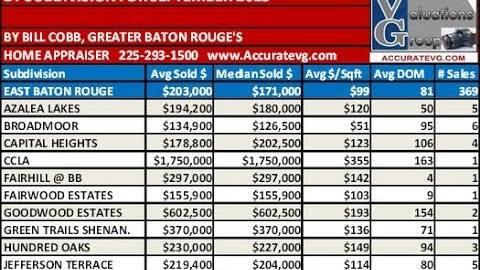 Baton Rouge Real Estate Home Prices In 84 Subdivisions September 2013