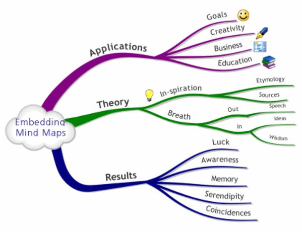 embeddingmindmaps