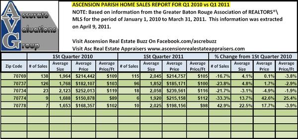 Ascension Parish Quarterly Sales By Zip Code Q1 2010 versus Q1 2011 Accurate Valuations Group