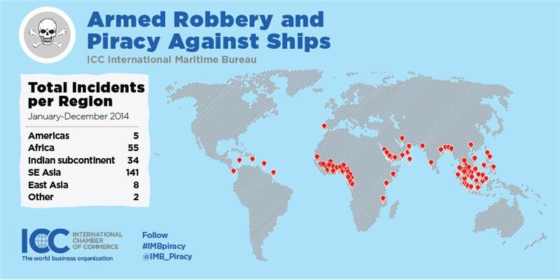 what is the worldwide scope of piracy