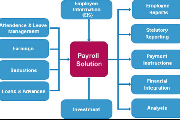 payroll system design This employee payroll template by vertex42com was designed for small business employers who want to maintain a record of employee information, hours worked, and payroll payments.