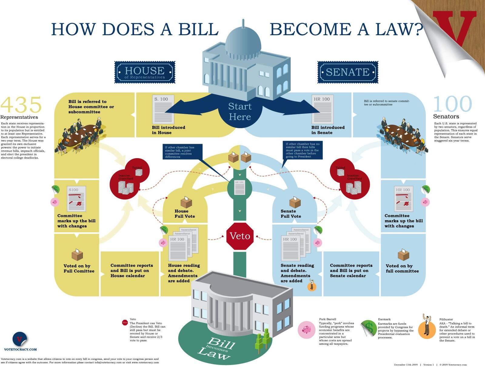 how does a bill become an How a bill becomes a law in virginia bills may originate in either the house of delegates or the senate a delegate, as requested by constituents, prepares to.