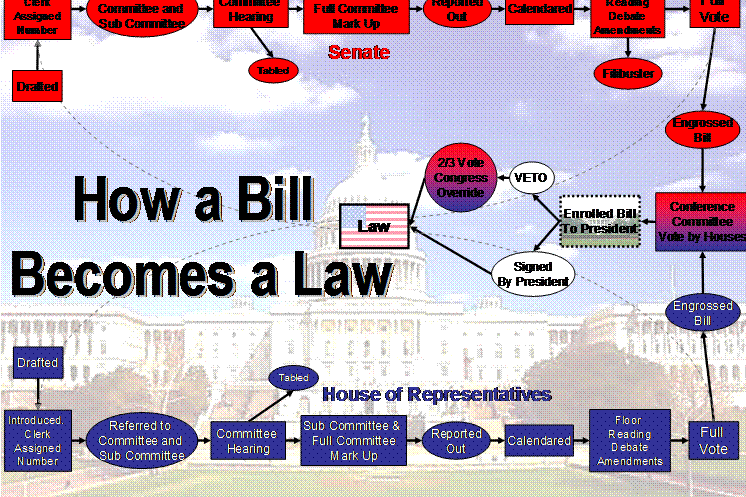 the process of a bill becoming