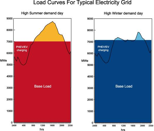 summer winter baseload